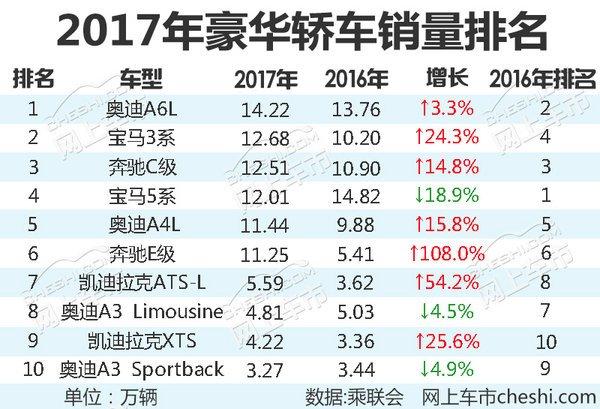 豪车销量排行榜2017_豪华车-豪华车市场动态热点资讯_销量排行-盖世汽车