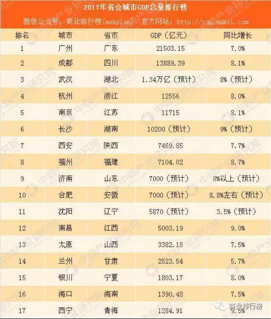 济南gdp对比长春_山东济南加上淄博的GDP,在国内排名会上升多少