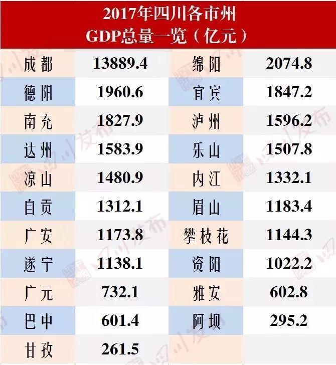 达州2021年gdp排名_权威发布 四川21市州一季度GDP数据出炉 达州排在...