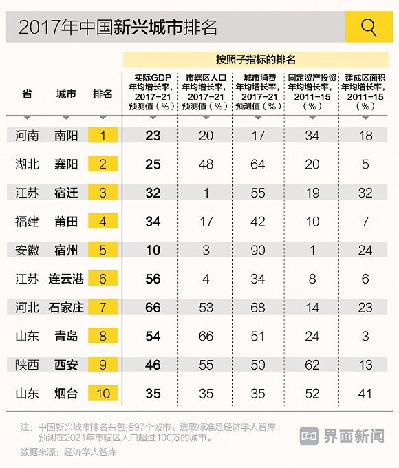 2018年城市人口排名_2018年四川雅安市荥经县招综合类事业人员考试总成绩排名