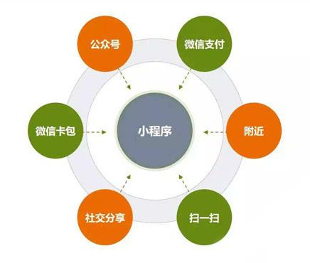微信小程序人口_微信小程序图片