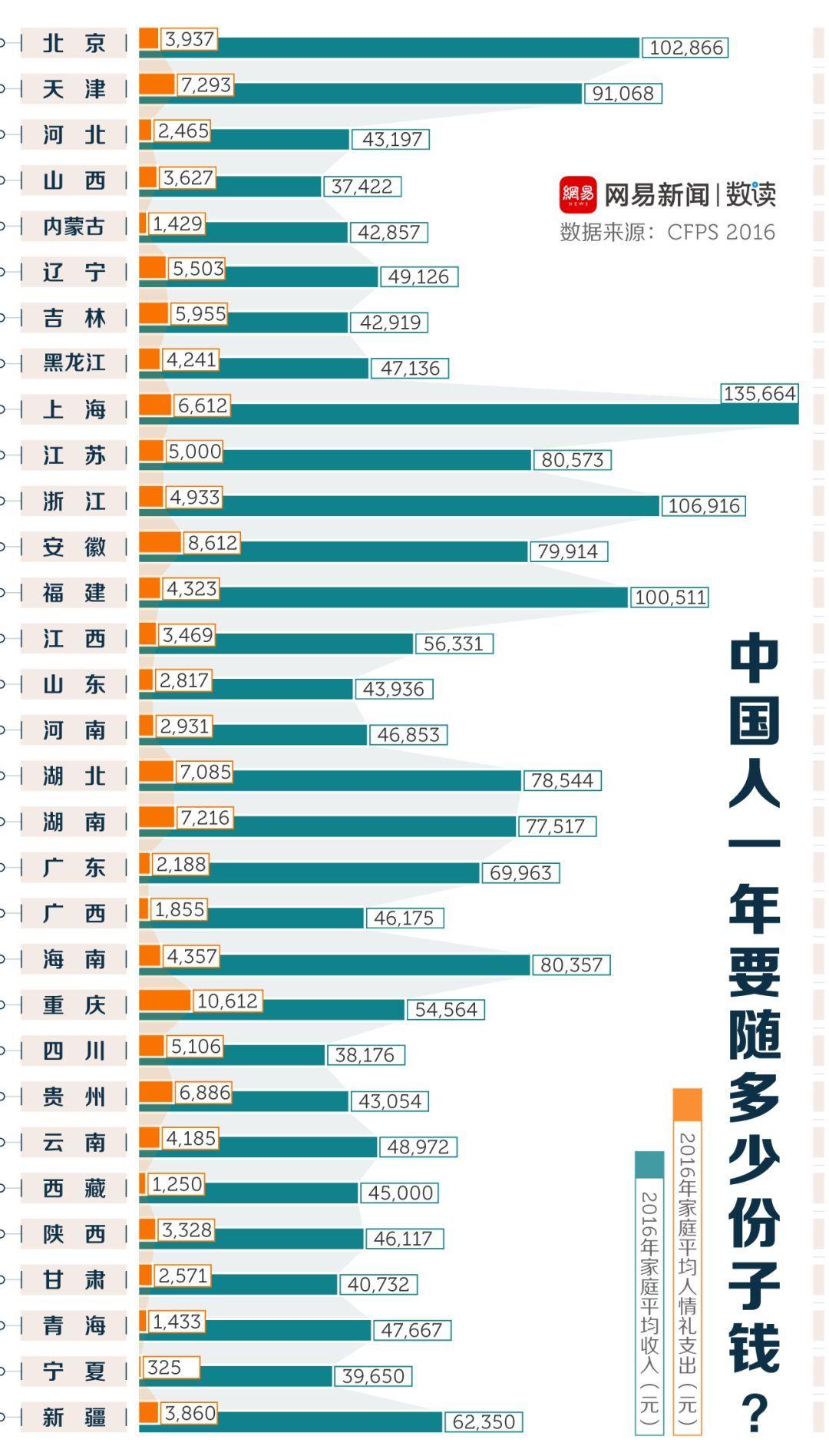 打肿脸充胖子,中国人一年要随多少份子钱?