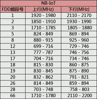 史上最全的无线通信频率分配表,更新最新5G NR - Wiley - 健康之路