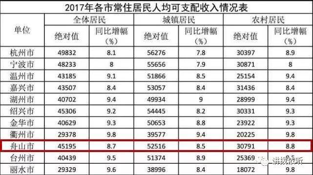 诸暨人均收入_诸暨火车站图片