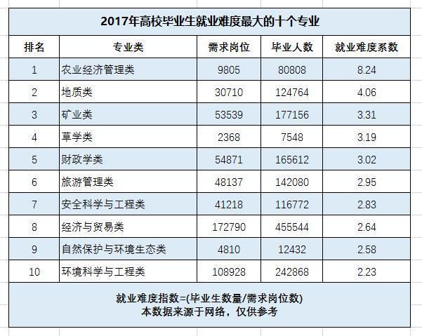 2018年就业最难的10个大学专业盘点