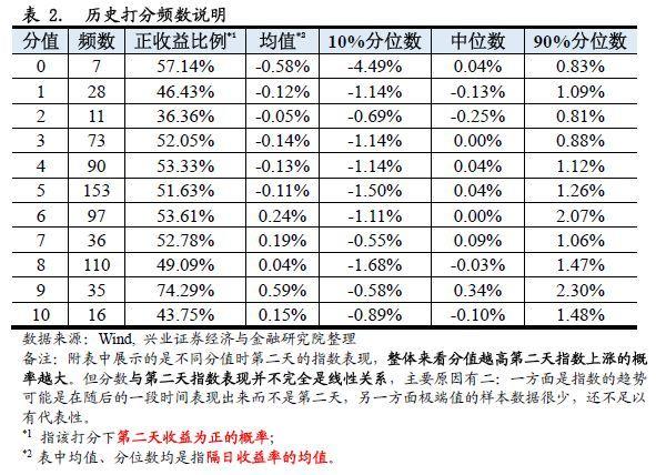 市场情绪中性【兴业证券期权水晶球20180201_任瞳/于明明】