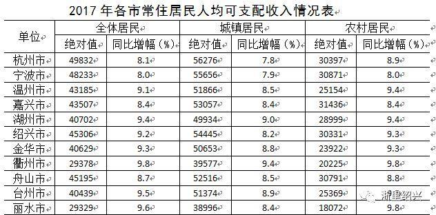 江西各市人均收入排名_江西各市电视台标