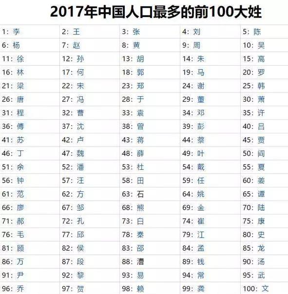 成姓现在多少人口_现在中国姓班的人口人数有多少