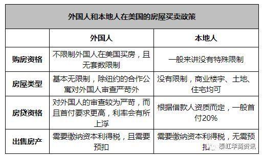 中国和美国房地产,到底有哪些差异