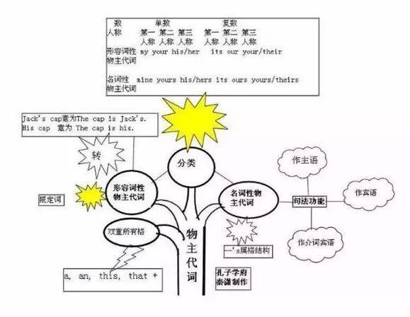 40張思維導圖,幫你迅速掌握高中所有語法知識! (可領電子版)