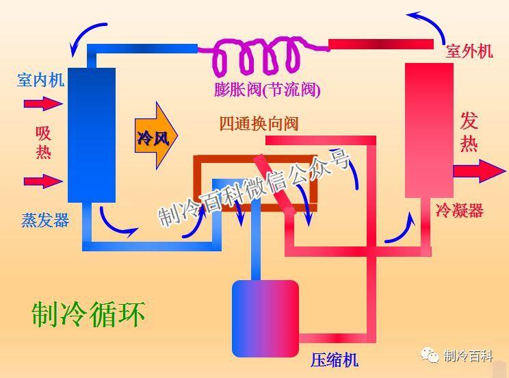 空调系统的组成及原理_一次回风系统组成及原理 智能建筑中空调系统远程监控的设计与实现
