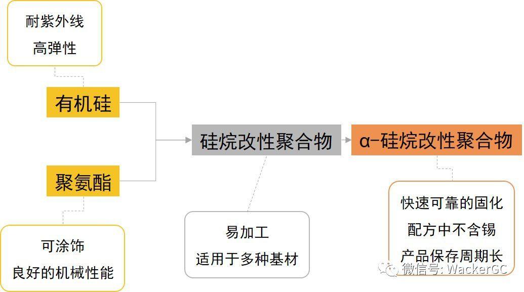 硅烷改性聚合物——高动态载荷下安全环保的胶粘剂原料