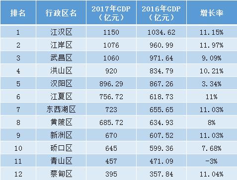 2017武汉gdp_武汉封城图片