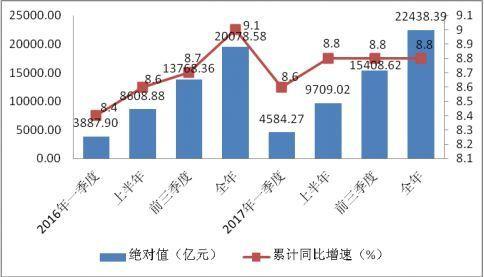 什么行业占全国gdp第一_陕西文化产业规模扩大 拉动经济增长作用明显提升