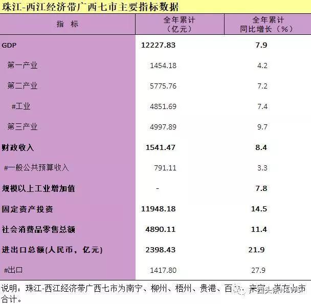 贺州gdp_2017年广西各市GDP排名 南宁4118.83亿居首,桂林增速仅为3.9(2)
