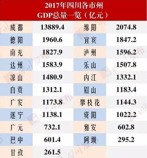 四川各个县城gdp_2018年四川各市州GDP排名 四川城市经济排名 表