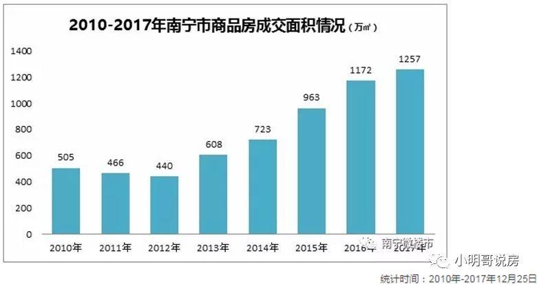 南宁经济gdp_南宁半年GDP首破千亿 整体物价涨幅明显趋缓 图