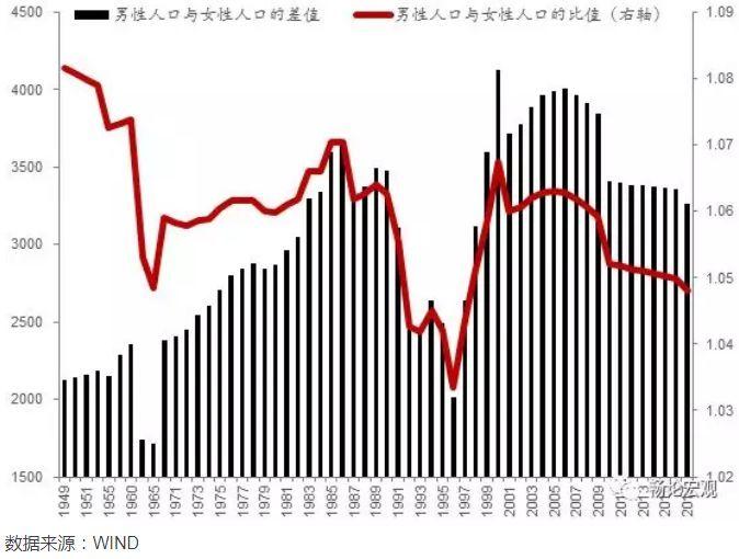 中国人口性别比_2017年中国人口发展现状分析及2018年人口走势预测