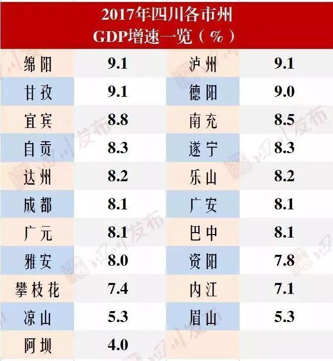 四川的gdp