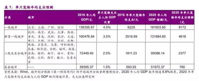 2020年中国宠物市场规模多大?宠物行业增长核心驱动力有哪些?