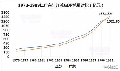 广东gdp_GDP重新核算:广东2016年GDP破8万亿深圳首超广州
