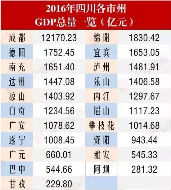 域市gdp_全国县域经济平均规模