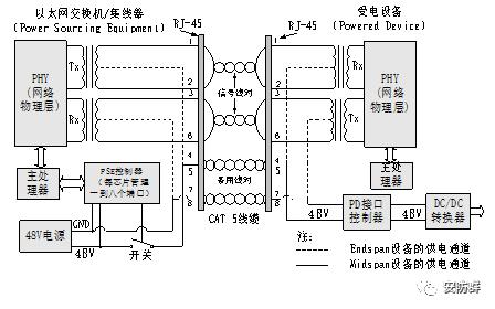 一文看懂POE供电原理