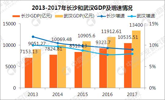 渝北gdp为什么常年领先_厉害了 重庆GDP增速全国领先