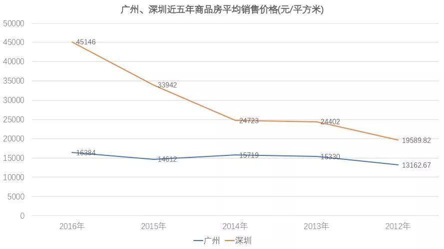 香港GDP被广州超越_香港经济空心化严重 2017深圳GDP可能会超越香港