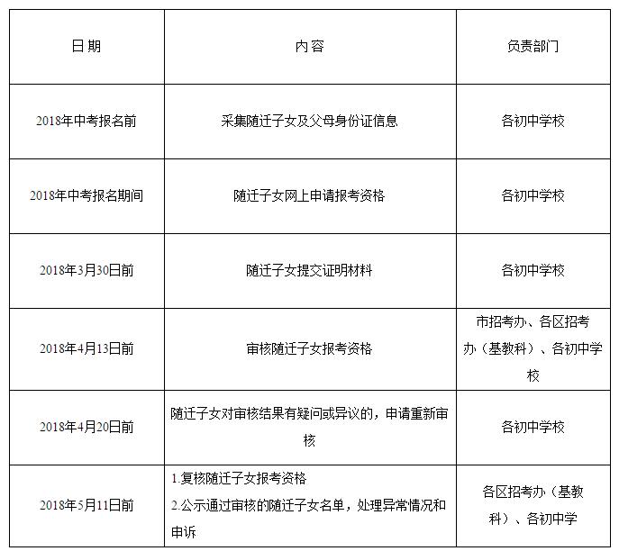 2018年后广州人口_广州市2018年来穗人员随迁子女积分制入学有序开展