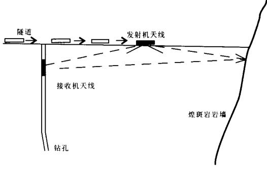 雷达的原理是什么_图 1 探地雷达的基本原理