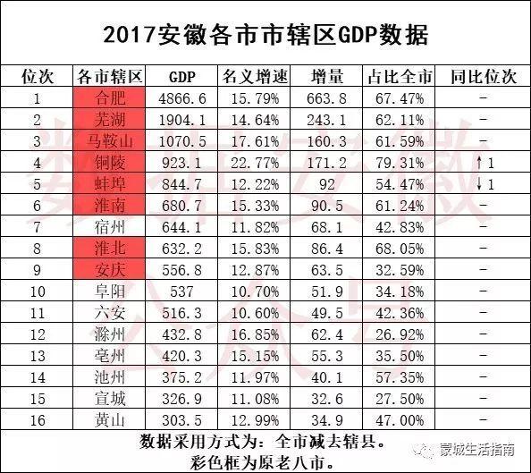 安徽蒙城gdp_安徽亳州一季度GDP省内前十,拿到湖北可排名多少