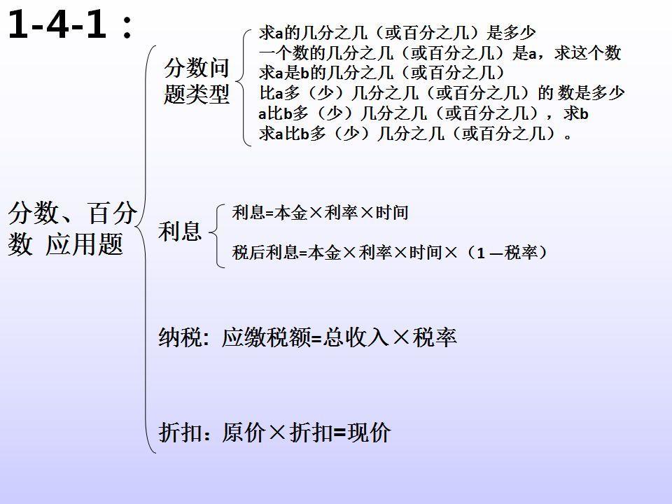 语文报微信号_小学数学所有知识点结构图(老师整理超级全面)