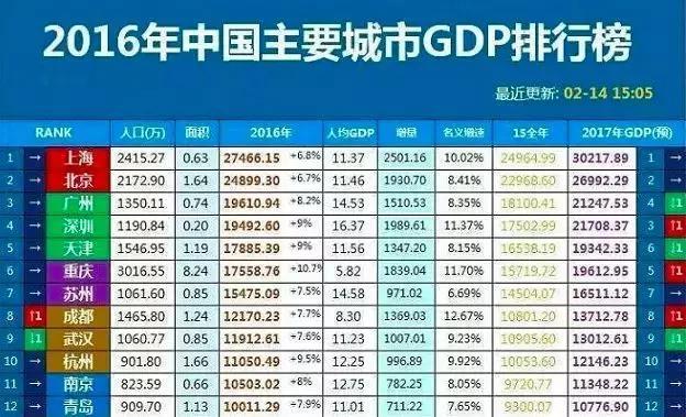 gdp下降的行业排行榜_2017年河南各市GDP排行榜 郑州总量第一 11城增速下降 附榜单