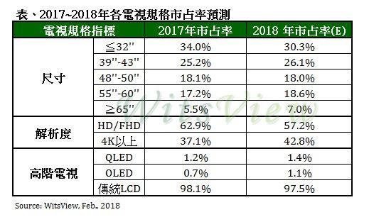 电视品牌寄望规格升级带动获利回升,2022 年 8K 渗透率突破 5%