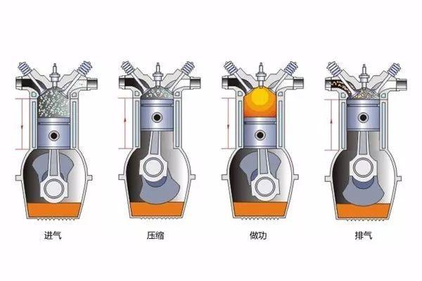 都说缸数越多越平稳,为什么不做小排量V6 V8发动机