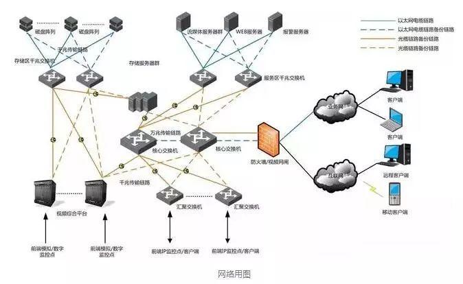 大中小型视频监控系统网络组网架构分析
