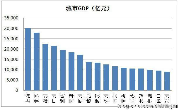 长沙和无锡gdp对比_惊天大逆转 长沙GDP暴涨,2017年GDP超无锡20亿