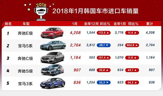 2018年1月汽车销量排行榜 1月销量最高的汽车