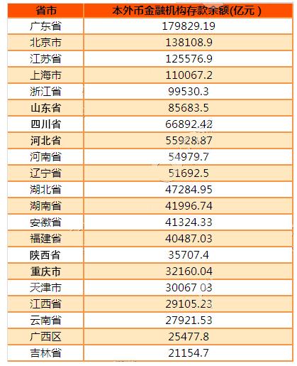 中国各地区金融机构本外币存款数据