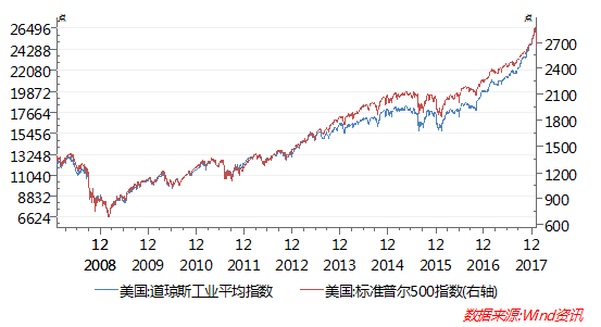 """资本市场的""""特朗普交易""""已日渐式微。"""