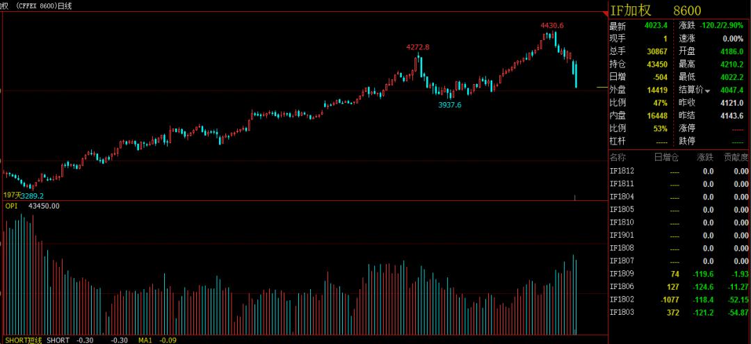 两融余额方面,融券余额自去年11月以来便保持攀升态势,截至2月6日融券余额增至50.86亿元,按月计算,已经创下了2015年6月以来新高。