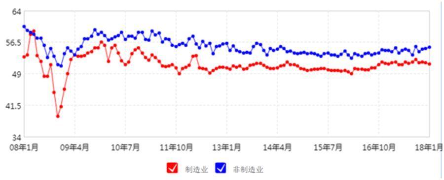 中国采购经理人指数走势图