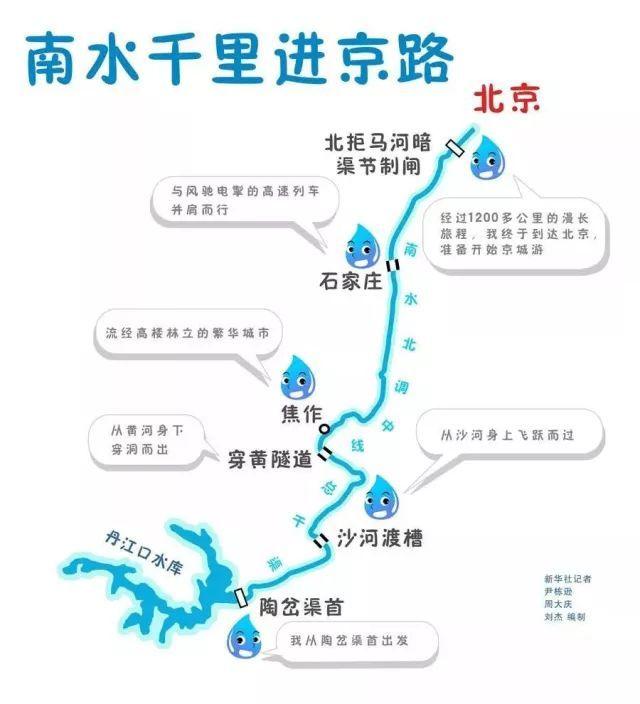虽然主要目标是为北京补水,但沿途的河南、河北以及天津都会成为受益者,尤其在南涝北旱的年景里,中线工程的意义会更为显著。