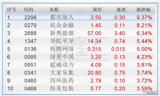 港股复盘:北水年内首度出逃 恒指三日累跌7%