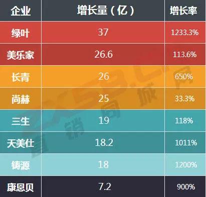 2018最新中国合法直销公司排行榜全曝光