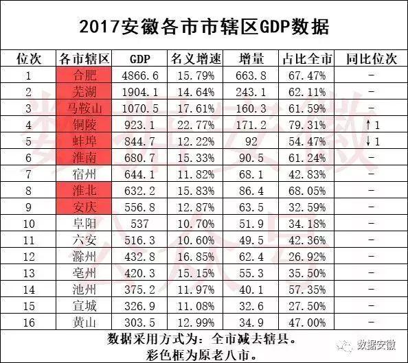 安徽省gdp各县级排名_安徽62个县 市 GDP排名 快来看看你的家乡排第几