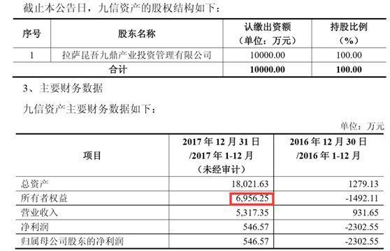 北京黑�R自��投�Y管理有限公司2017年年底的所有者�嘁��514�f元,70%股����360�f元。