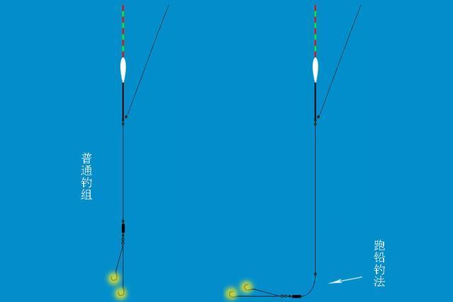 钓鱼之各种用铅钓法大全,很实用的