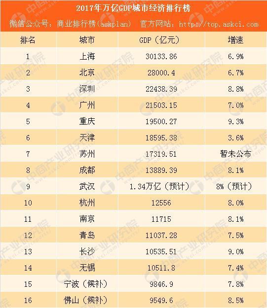 为什么濉溪县gdp排名那么高_2017安徽省各县 市 GDP出炉,淮北排名出来了